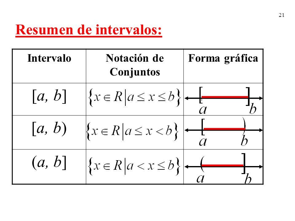 [a, b] [a, b) (a, b] Resumen de intervalos: Intervalo